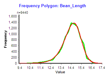 how to create a frequency polygon